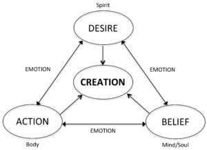 Creation through emotion